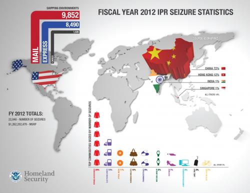 Infographic showing seizures of foreign pirated and counterfeit goods by the CBP in fiscal year 2012